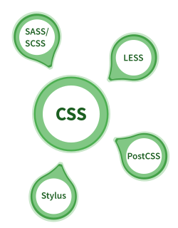 Illustration: CSS Preprocessor