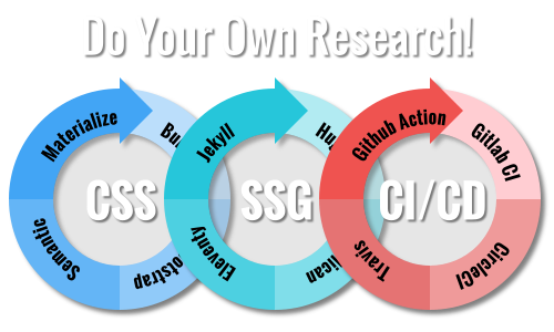Practical Blog Development Cycle