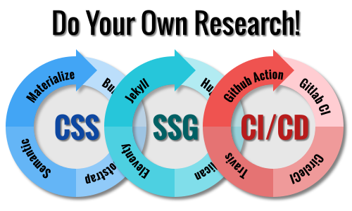 Blog Research Cycle