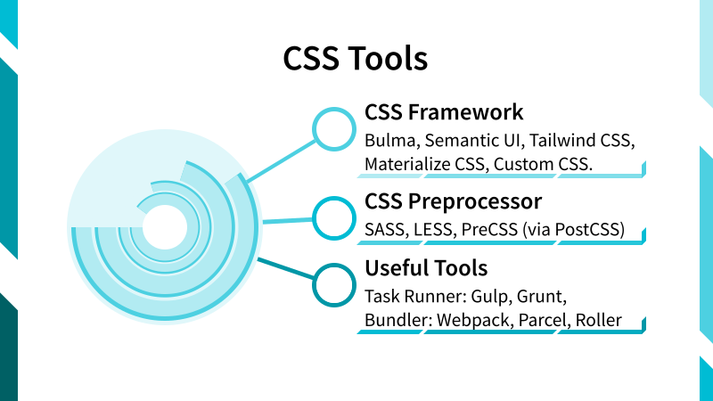 The Scope of CSS Tools