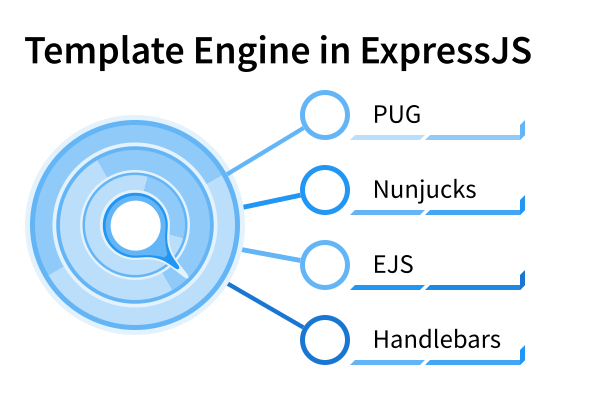 Templating Engine in ExpressJS