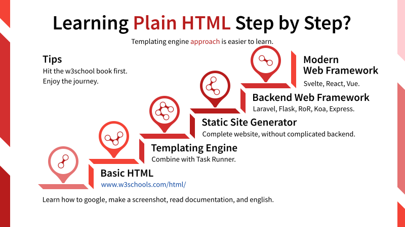 The Process of Learning Plain HTML Step by Step