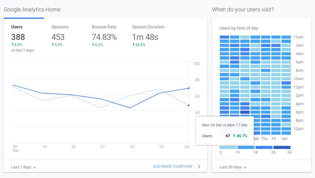 Hugo: Google Analytic: Get The Chart