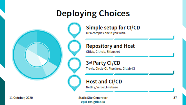 Slide - Deploy: Deploying Options