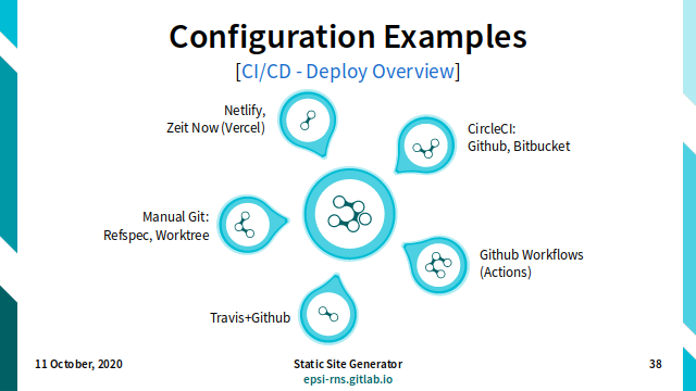 Slide - Deploy: Configuration Examples
