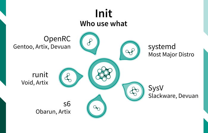 Illustration: Init Diversity: Who use what